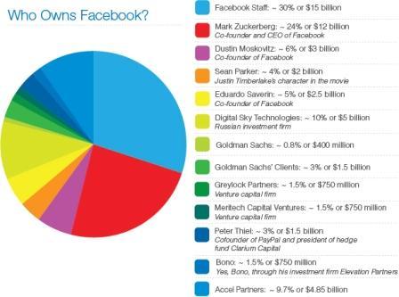 Entrée en bourse de Facebook : une bonne affaire pour Bono